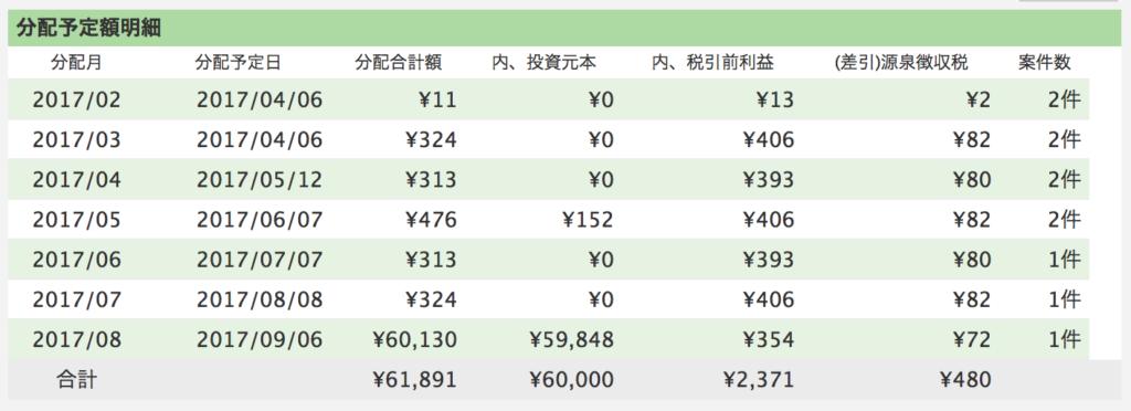 maneo運用予定表6万円6ヶ月