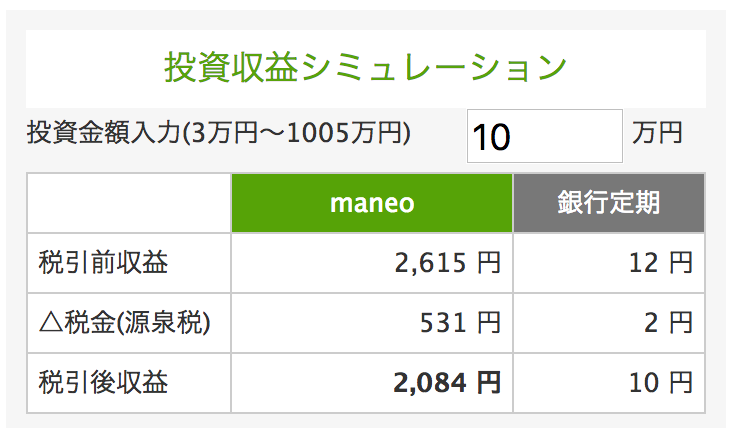 maneo投資収益シミュレーション10万円4ヶ月