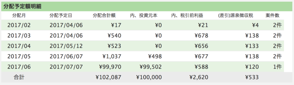 maneo運用予定表10万円4ヶ月