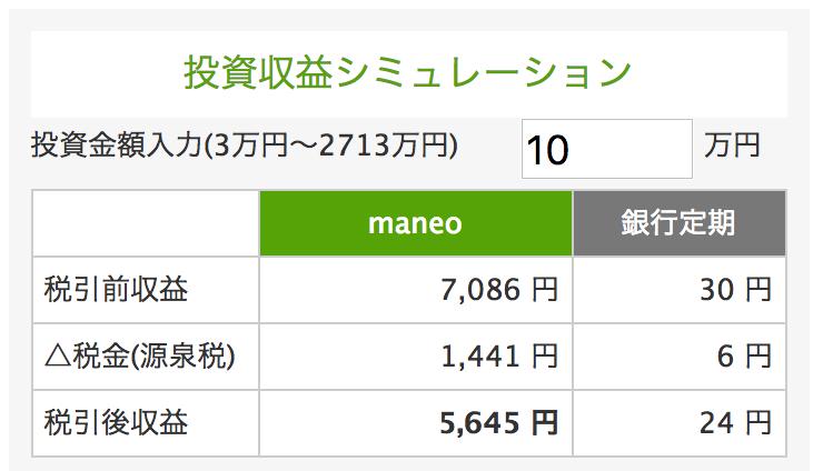 maneoでガイアファンディングセレクトファンド43号に10万円投資