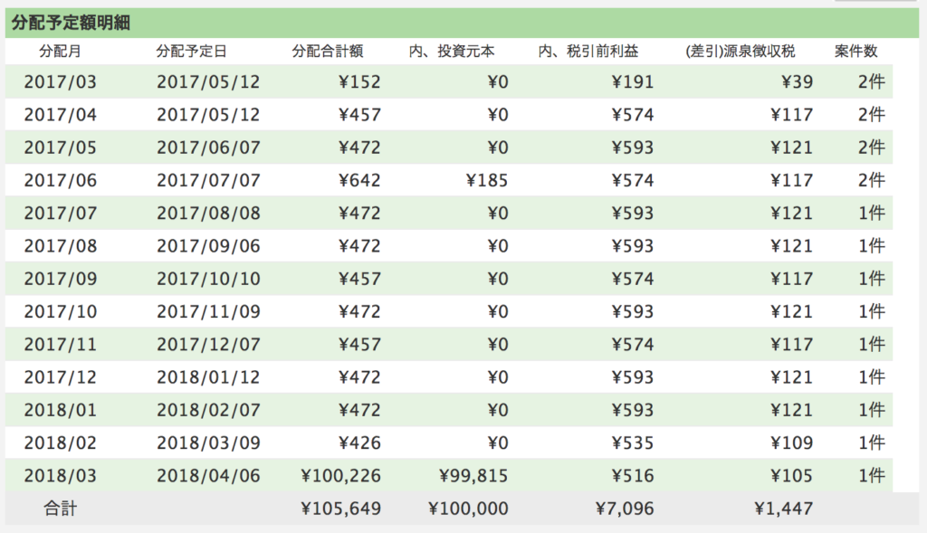 maneoのガイアファンディングセレクトファンド43号運用予定表
