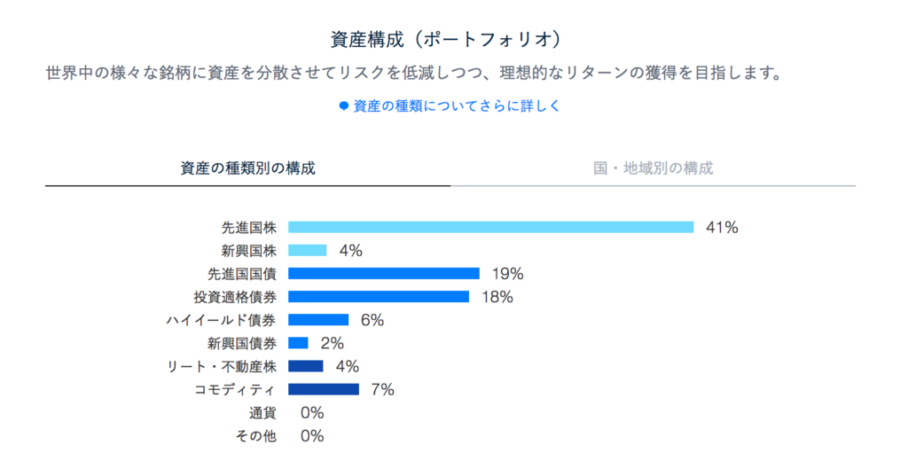 theo資産構成(ポートフォリオ)