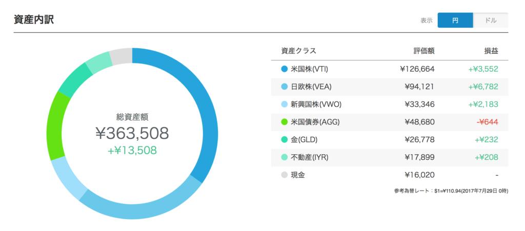 wealthnavi円建てポートフォリオ(2017年7月)