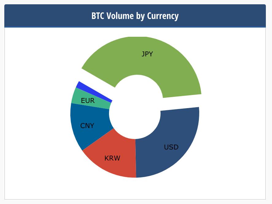 ビットコインの国別(通貨別)保有割合