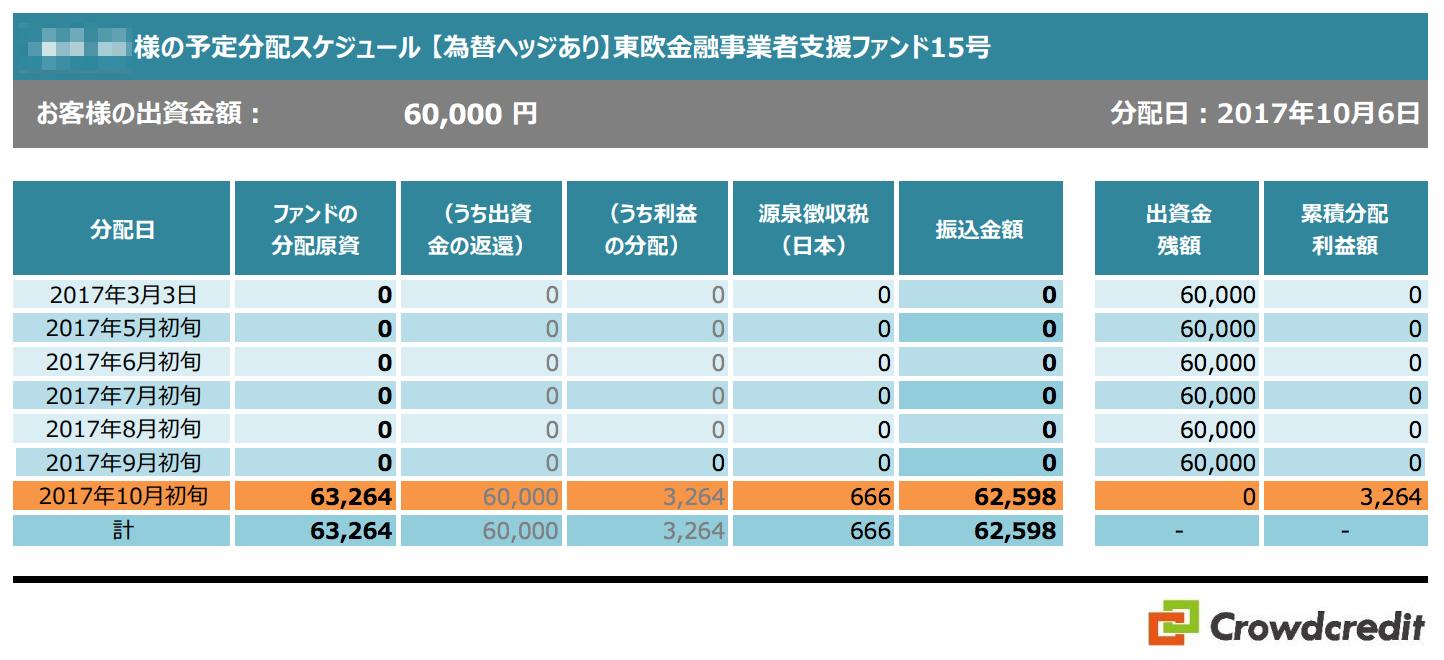 クラウドクレジット東欧金融事業者支援ファンド 15号 運用結果(分配金)