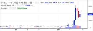 MONAコインのチャート