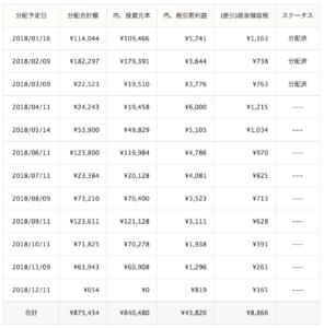クラウドリース運用成績(2018年3月)