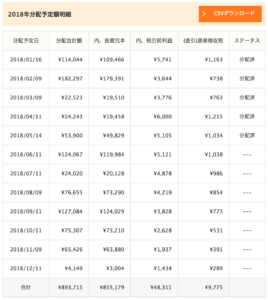 クラウドリース運用成績(2018年5月)