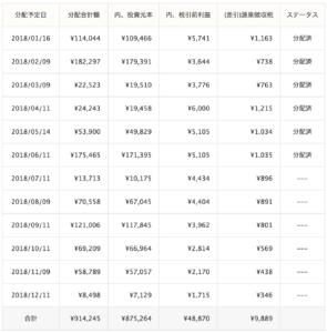 クラウドリース運用成績(2018年6月)