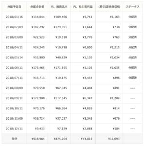 クラウドリース運用成績(2018年7月)