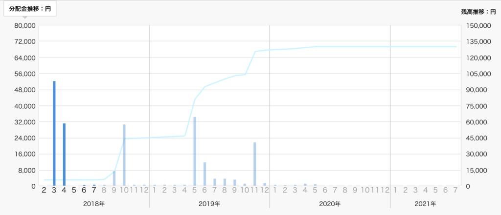 クラウドクレジット運用成績(2018年9月)