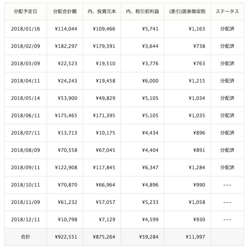 クラウドリース運用成績(2018年9月)