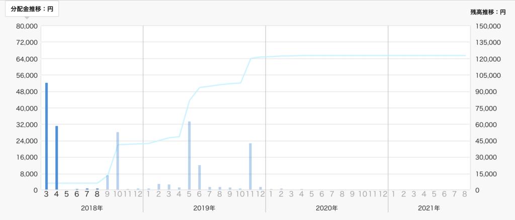 クラウドクレジット運用成績(2018年10月)