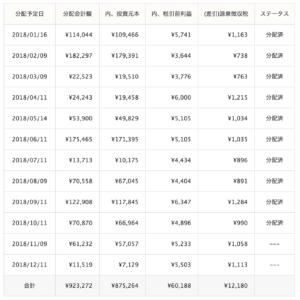 クラウドリース運用成績(2018年10月)