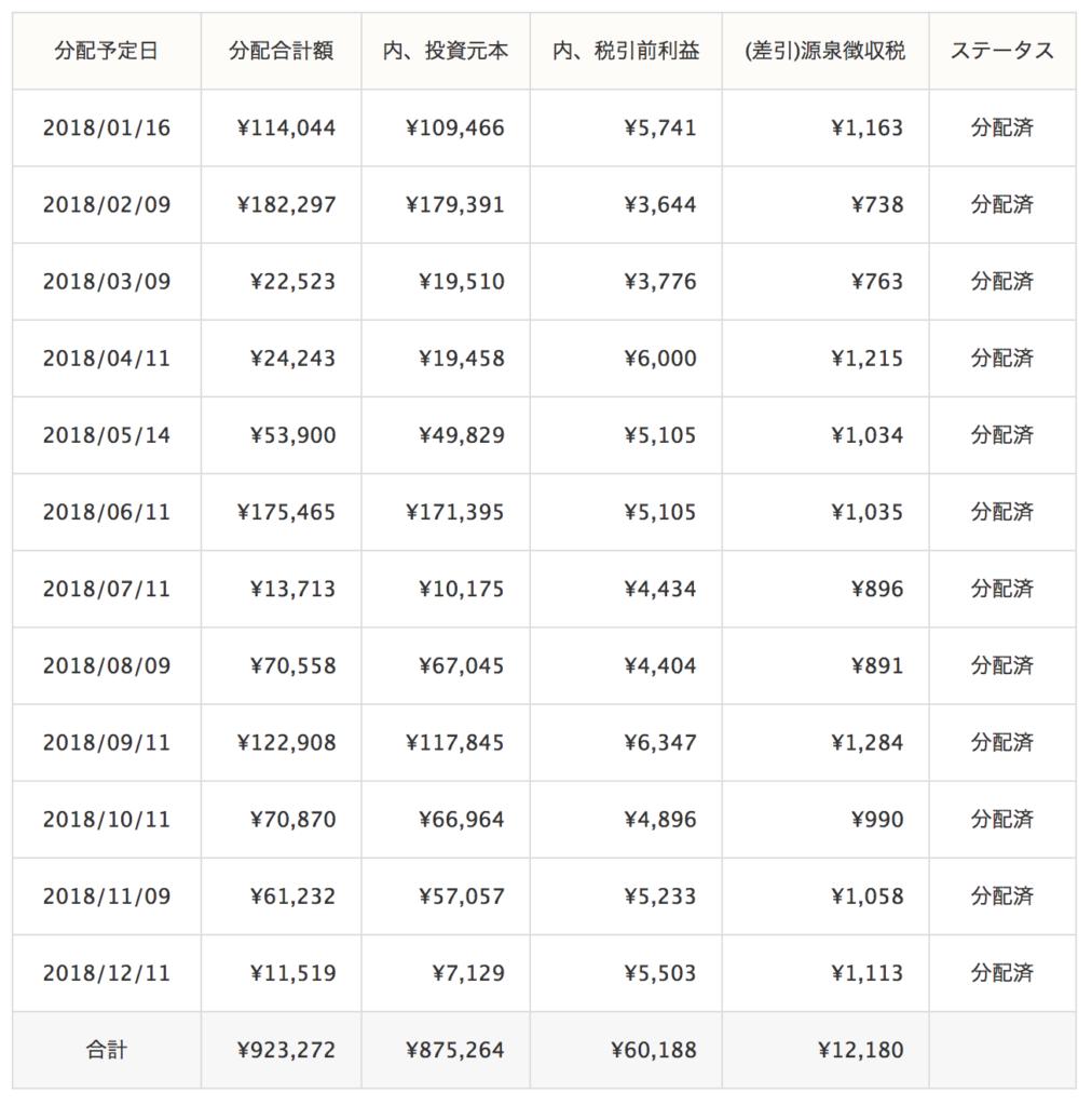 クラウドリース運用成績(2018年12月)
