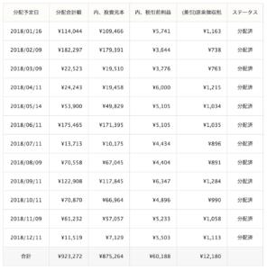 クラウドバンク運用成績(2018年12月)