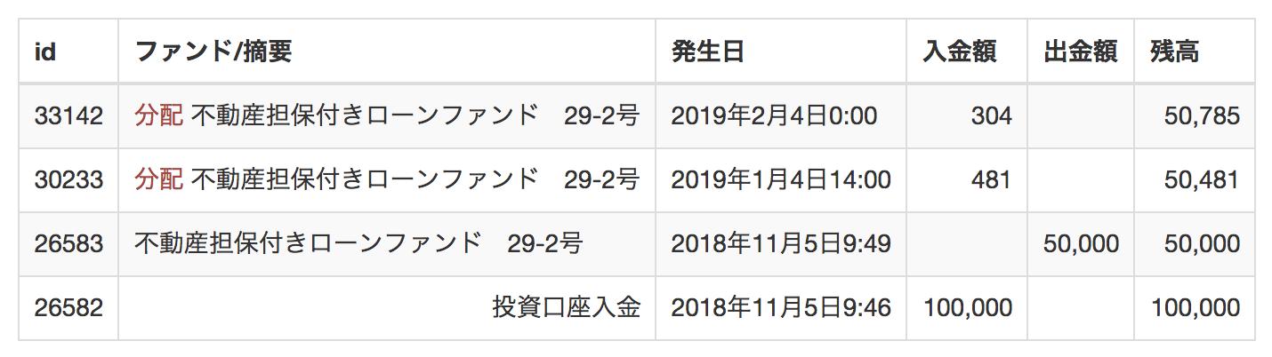 LENDEX分配金(2019年2月)