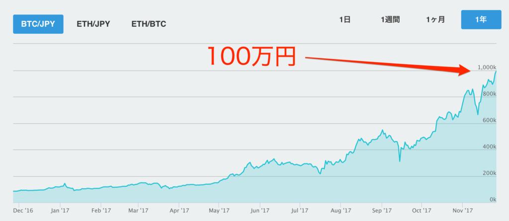 ビットコインが100万円到達