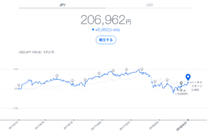 THEO運用成績 円建て(2018年4月末)