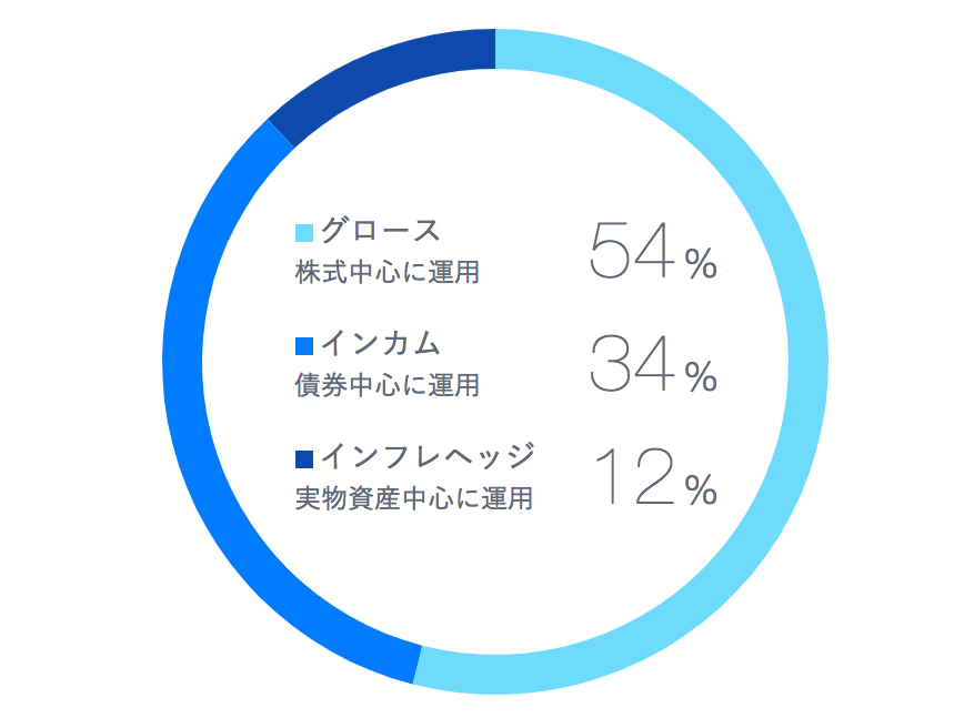 THEOポートフォリオ構成(資産運用方針)