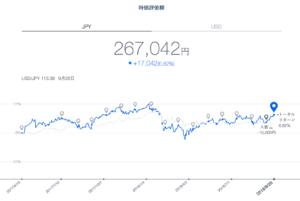 THEO運用成績 円建て(2018年9月)