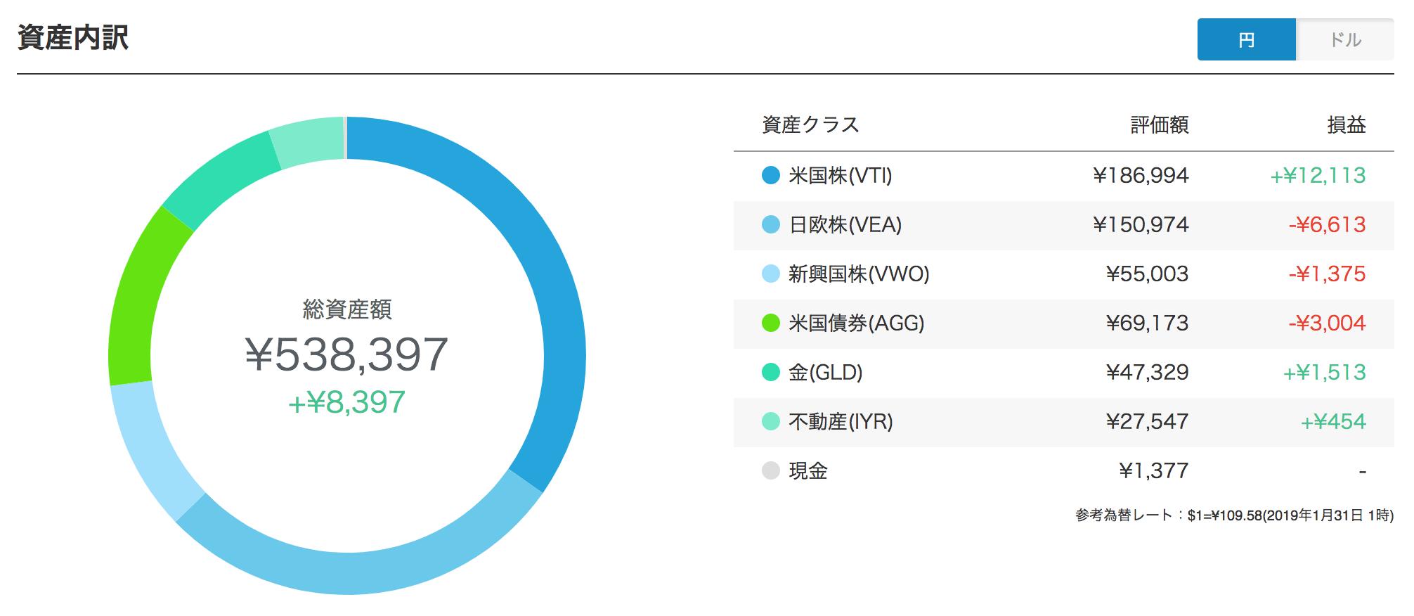 ウェルスナビ円建てポートフォリオ(2019年1月)
