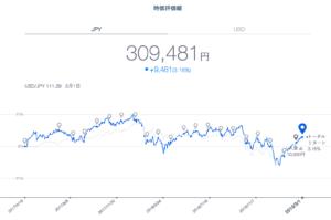 THEO運用実績 円建て(2019年2月末)