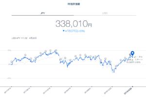 THEO運用実績 円建て(2019年4月末)