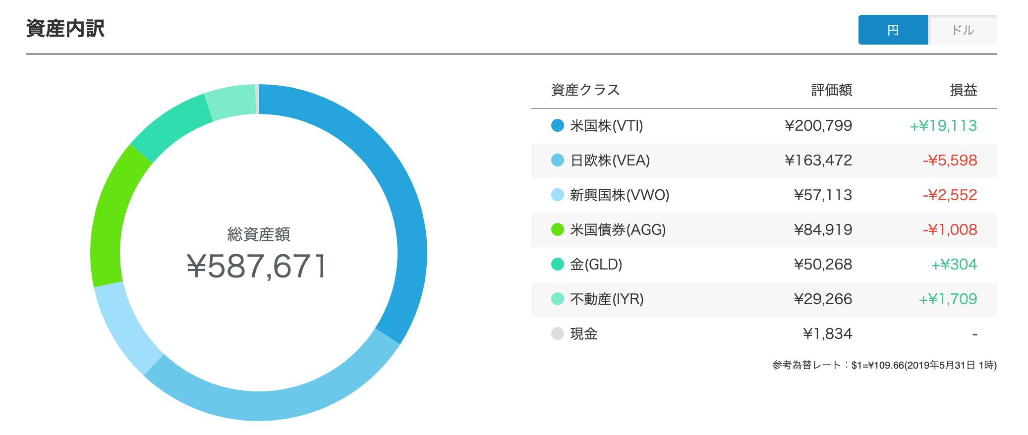 ウェルスナビ ポートフォリオ円建て(2019年5月末