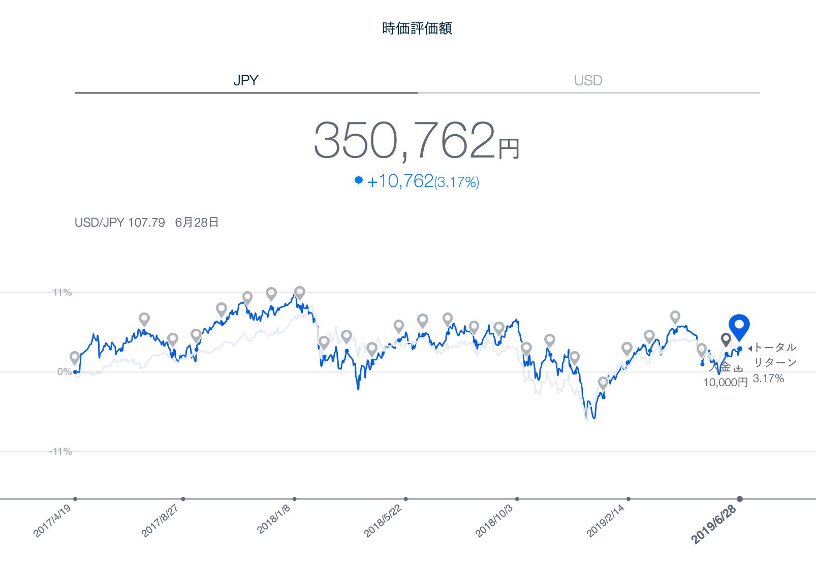 THEO運用実績 円建て(2019年6月末)