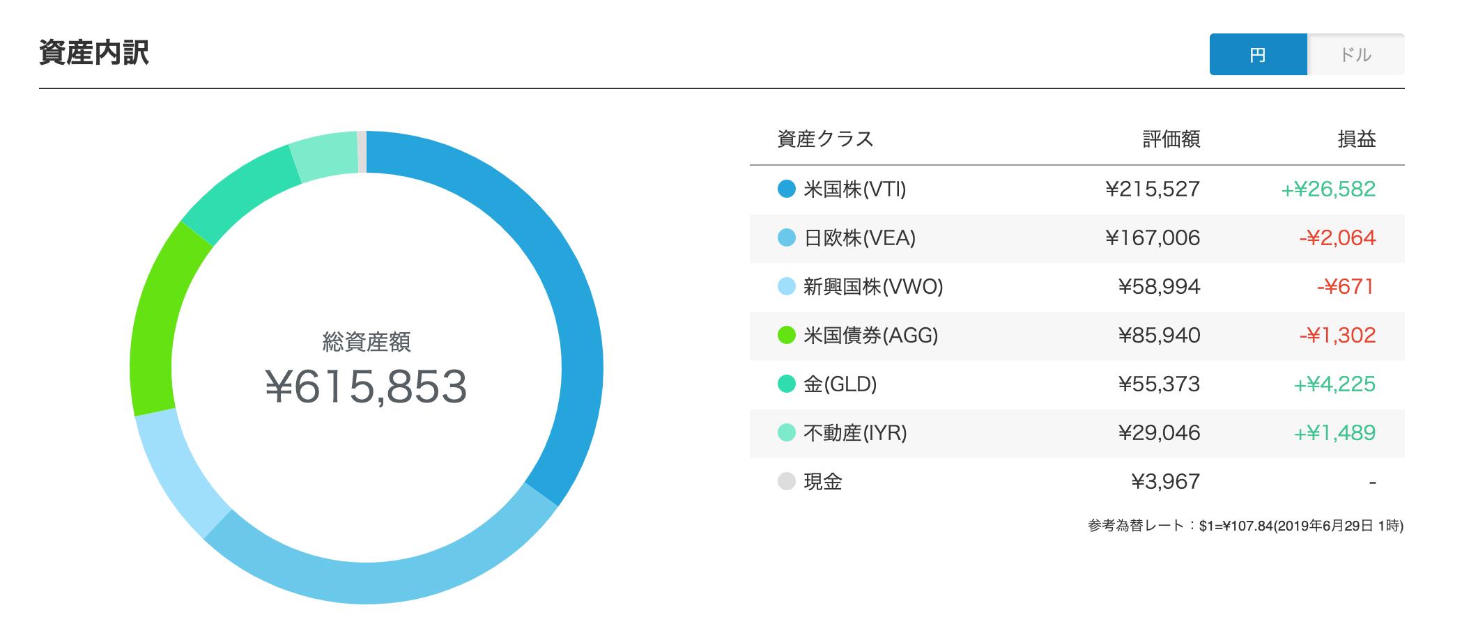 ウェルスナビ ポートフォリオ円建て(2019年6月末)