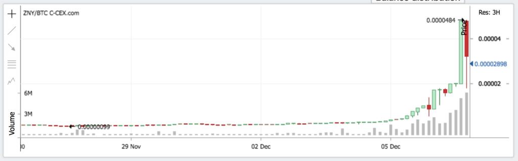 BitZenyのチャート