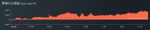 BTCSTツールを使った取引の損益グラフ