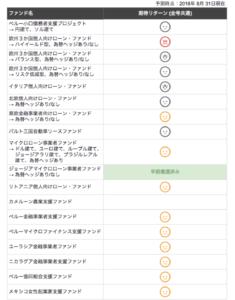 期待リターンマップ(各号別・2018年8月)