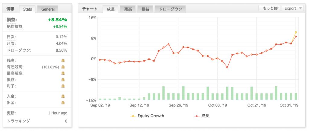 EAの損益グラフ(2019年10月)