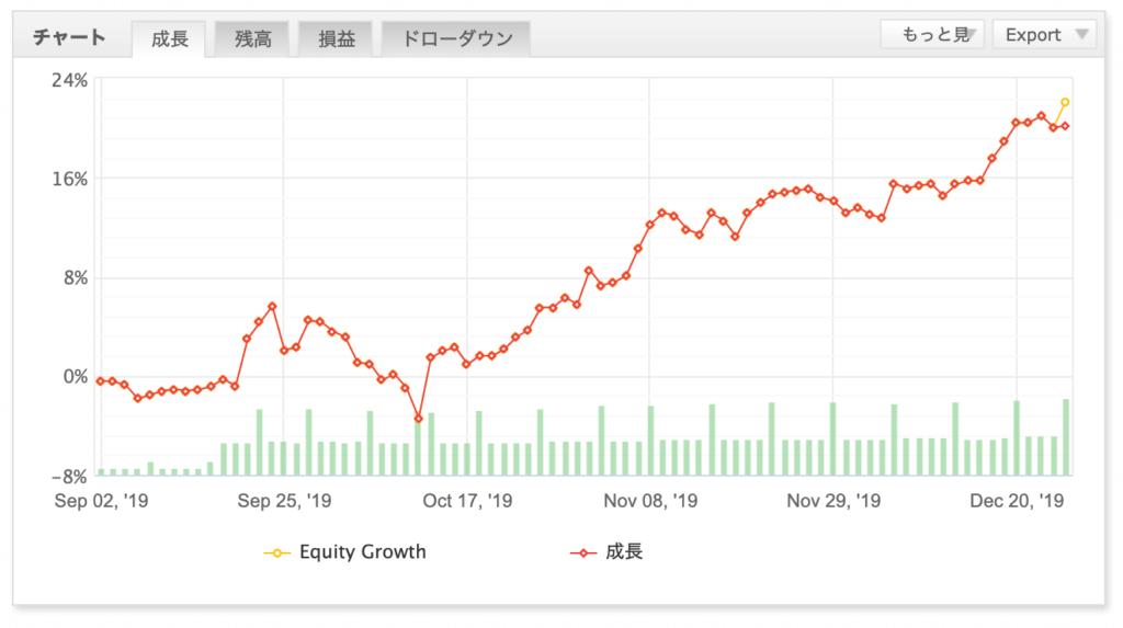 EAの損益グラフ(2019年12月 デュアルキャスト)