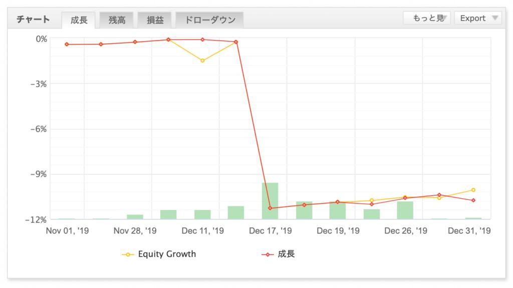 EAの損益グラフ(2019年12月 デュアルキャスト以外)